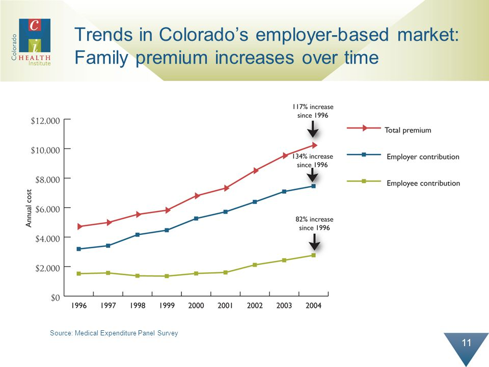 11 Trends in Colorados employer-based market: Family premium increases over time Source: Medical Expenditure Panel Survey