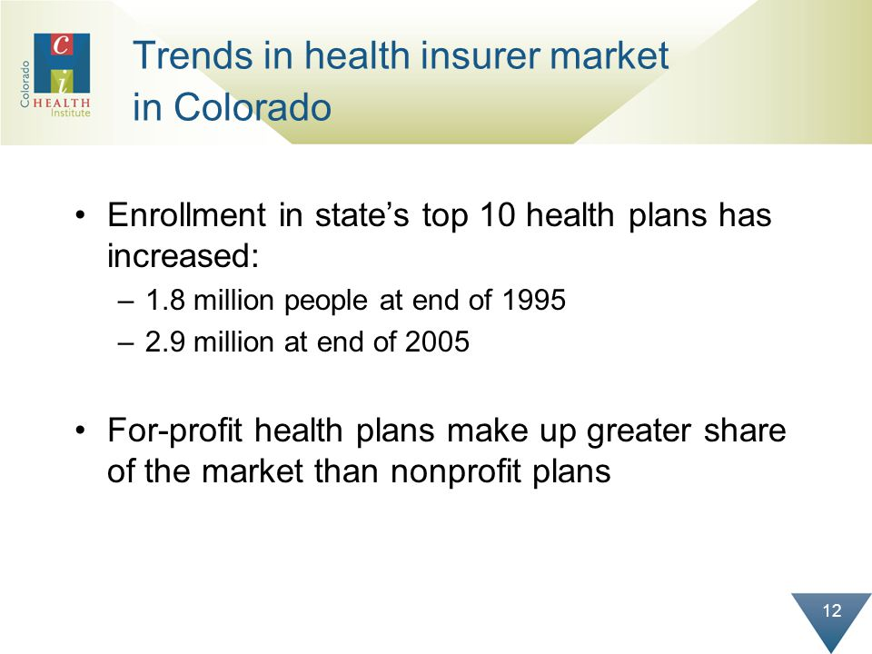 12 Trends in health insurer market in Colorado Enrollment in states top 10 health plans has increased: –1.8 million people at end of 1995 –2.9 million at end of 2005 For-profit health plans make up greater share of the market than nonprofit plans