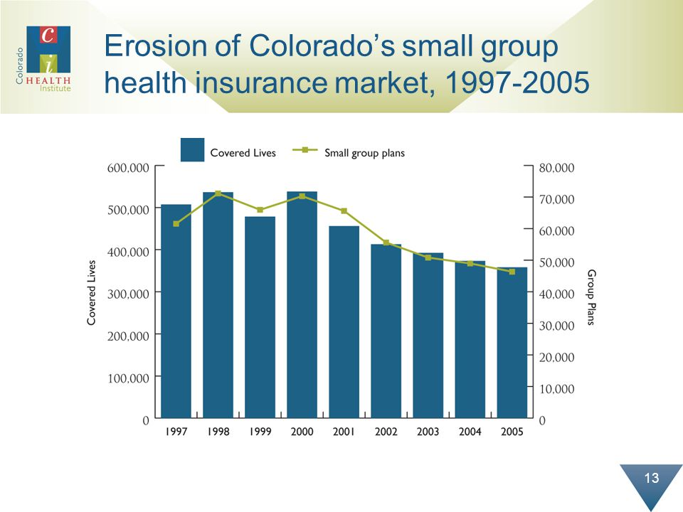 13 Erosion of Colorados small group health insurance market,