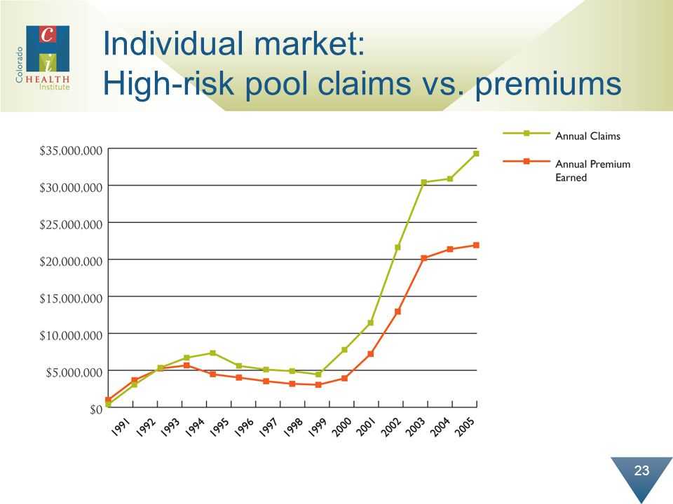 23 Individual market: High-risk pool claims vs. premiums