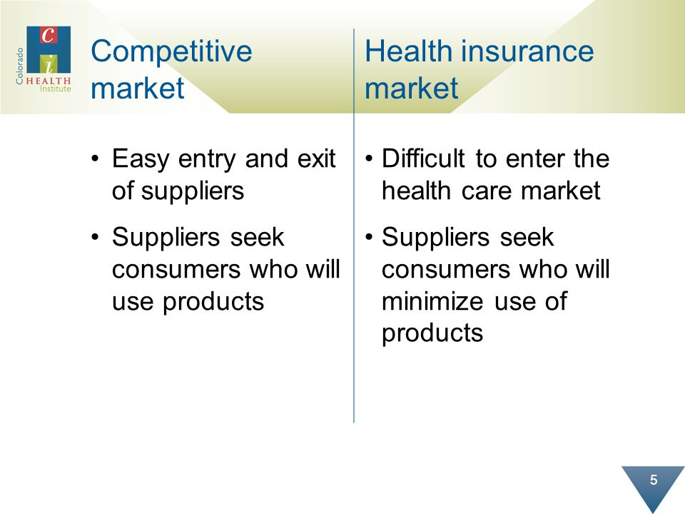 5 Competitive market Health insurance market Easy entry and exit of suppliers Suppliers seek consumers who will use products Difficult to enter the health care market Suppliers seek consumers who will minimize use of products