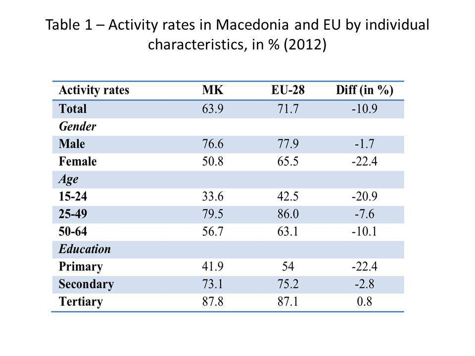 Table 1 – Activity rates in Macedonia and EU by individual characteristics, in % (2012)