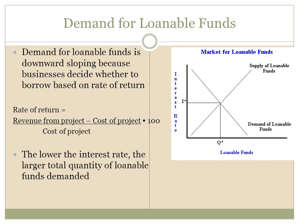 Demand for Loanable Funds Demand for loanable funds is downward sloping because businesses decide whether to borrow based on rate of return Rate of re