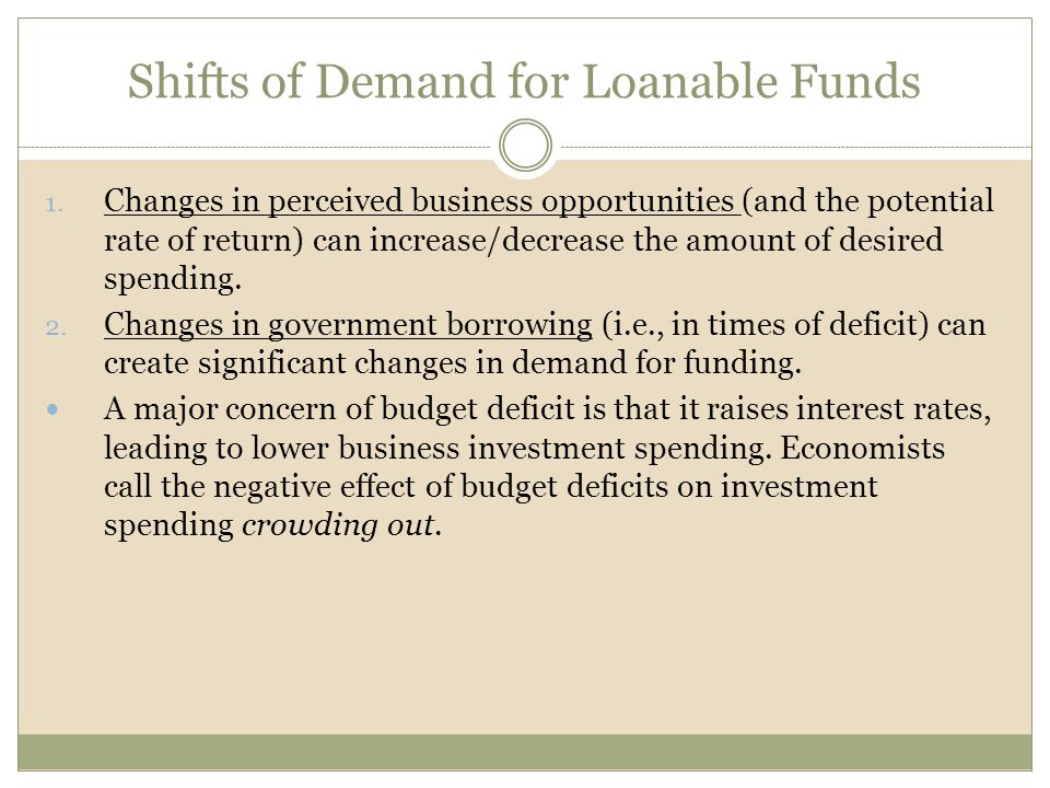 Shifts of Demand for Loanable Funds 1. Changes in perceived business opportunities (and the potential rate of return) can increase/decrease the amount