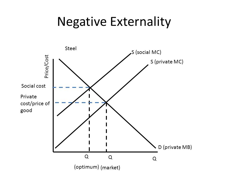 Negative Externality S (private MC) S (social MC) D (private MB) Price/Cost Q Q (market) Q (optimum) Steel Social cost Private cost/price of good