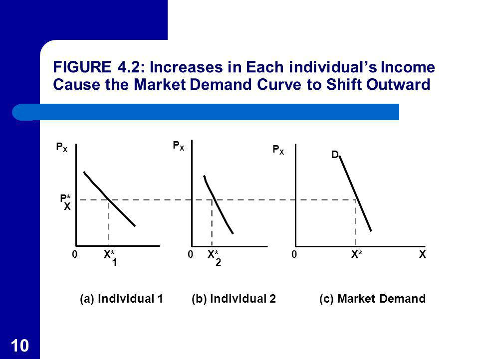 10 (a) Individual 1 PXPX X P* X* 1 0 (b) Individual 2 X* 2 0 (c) Market Demand X D X*0 FIGURE 4.2: Increases in Each individuals Income Cause the Mark