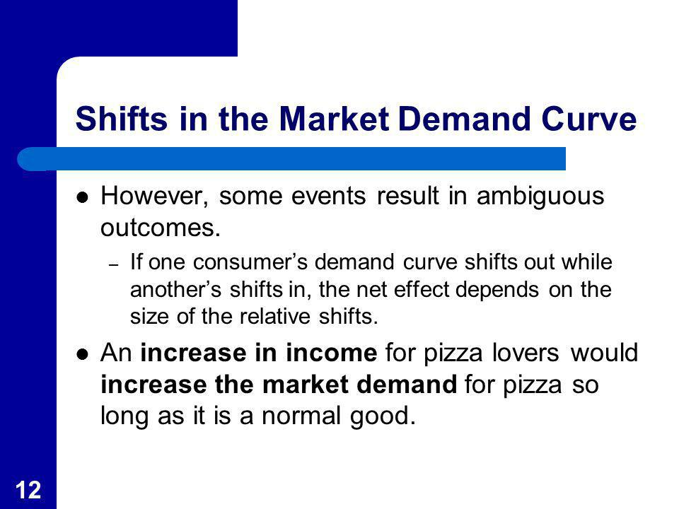 12 Shifts in the Market Demand Curve However, some events result in ambiguous outcomes. – If one consumers demand curve shifts out while anothers shif