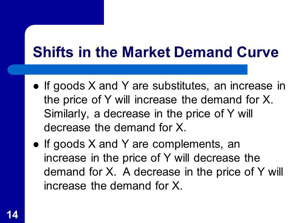 14 Shifts in the Market Demand Curve If goods X and Y are substitutes, an increase in the price of Y will increase the demand for X. Similarly, a decr