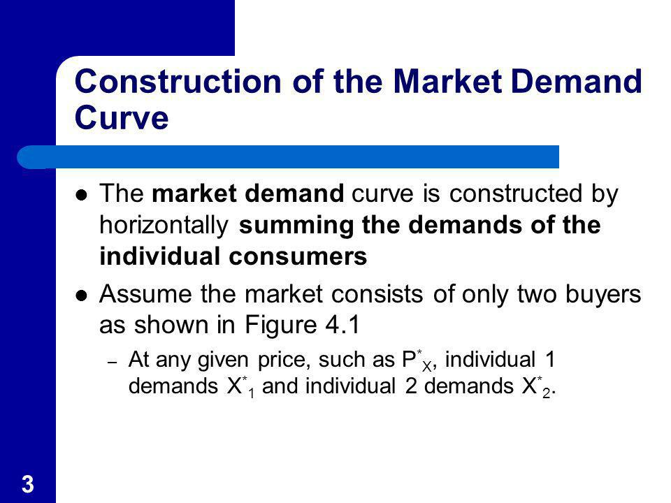 4 (a) Individual 1 PXPX X P* X* 1 0 FIGURE 4.1: Constructing a Market Demand Curve from Individual Demand Curves