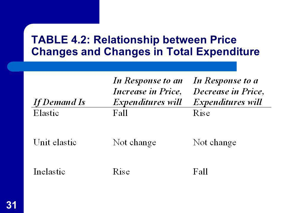 31 TABLE 4.2: Relationship between Price Changes and Changes in Total Expenditure