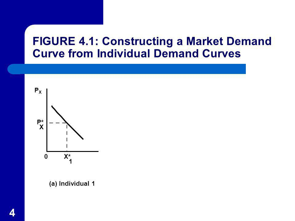 55 Problems Estimating Demand Curves The second problem deals with what is observed in the data.