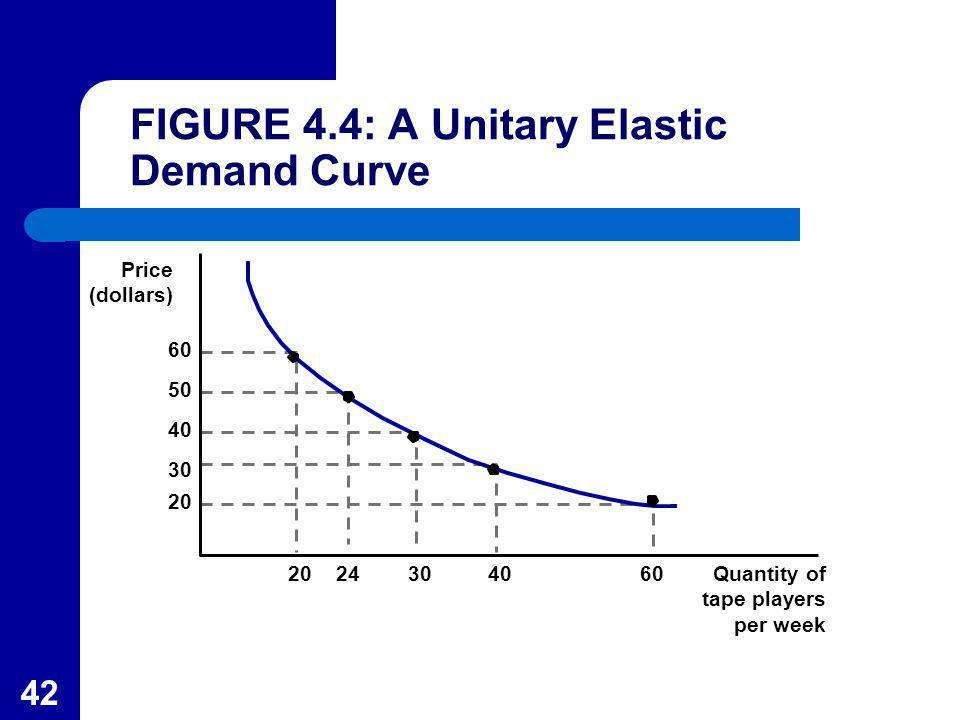 42 Price (dollars) 20 60 50 40 30 Quantity of tape players per week 2024304060 FIGURE 4.4: A Unitary Elastic Demand Curve