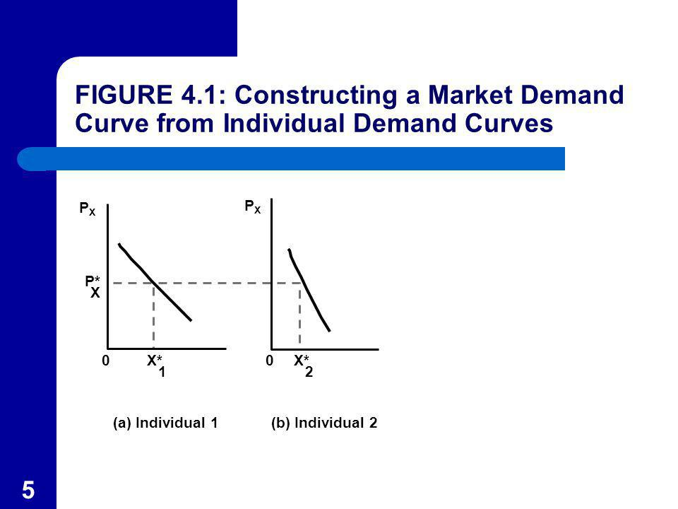 56 Some Elasticity Estimates Table 4.4 gathers a number of estimated income and price elasticities of demand.
