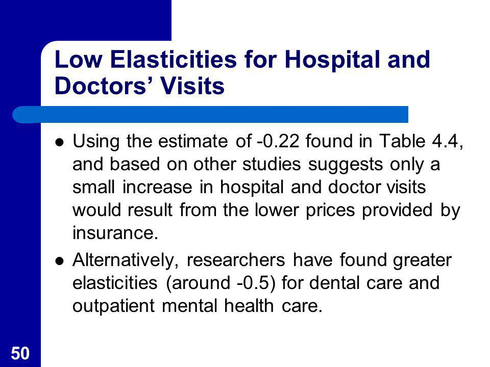 50 Low Elasticities for Hospital and Doctors Visits Using the estimate of -0.22 found in Table 4.4, and based on other studies suggests only a small i