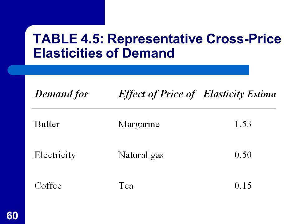 60 TABLE 4.5: Representative Cross-Price Elasticities of Demand