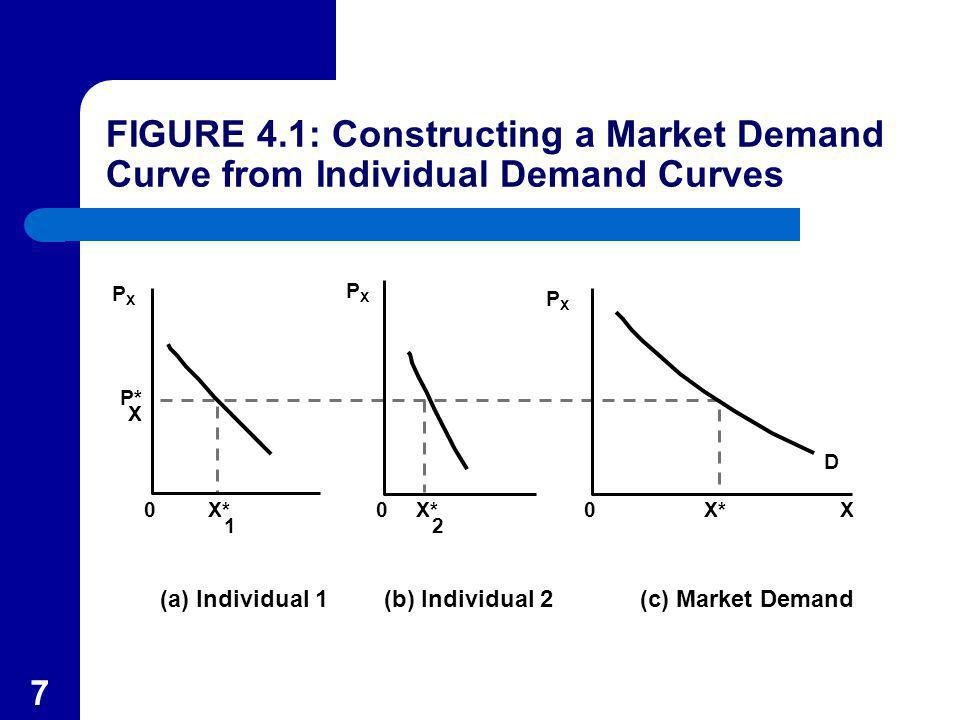 18 Price Elasticity of Demand The price elasticity of demand is the percentage change in the quantity demanded of a good in response to a 1 percent change in its price