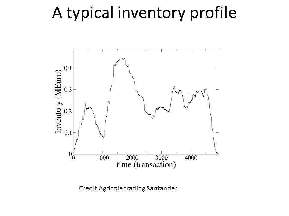 A typical inventory profile Credit Agricole trading Santander