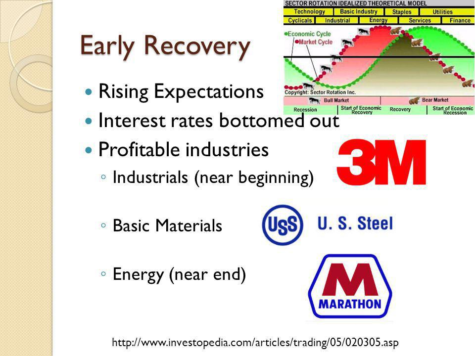 Early Recovery Rising Expectations Interest rates bottomed out Profitable industries Industrials (near beginning) Basic Materials Energy (near end) http://www.investopedia.com/articles/trading/05/020305.asp