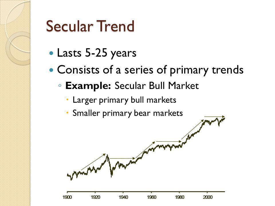 Secular Trend Lasts 5-25 years Consists of a series of primary trends Example: Secular Bull Market Larger primary bull markets Smaller primary bear markets