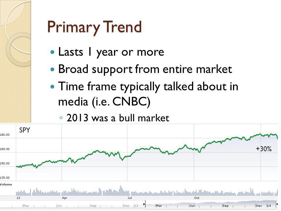 Primary Trend Lasts 1 year or more Broad support from entire market Time frame typically talked about in media (i.e.