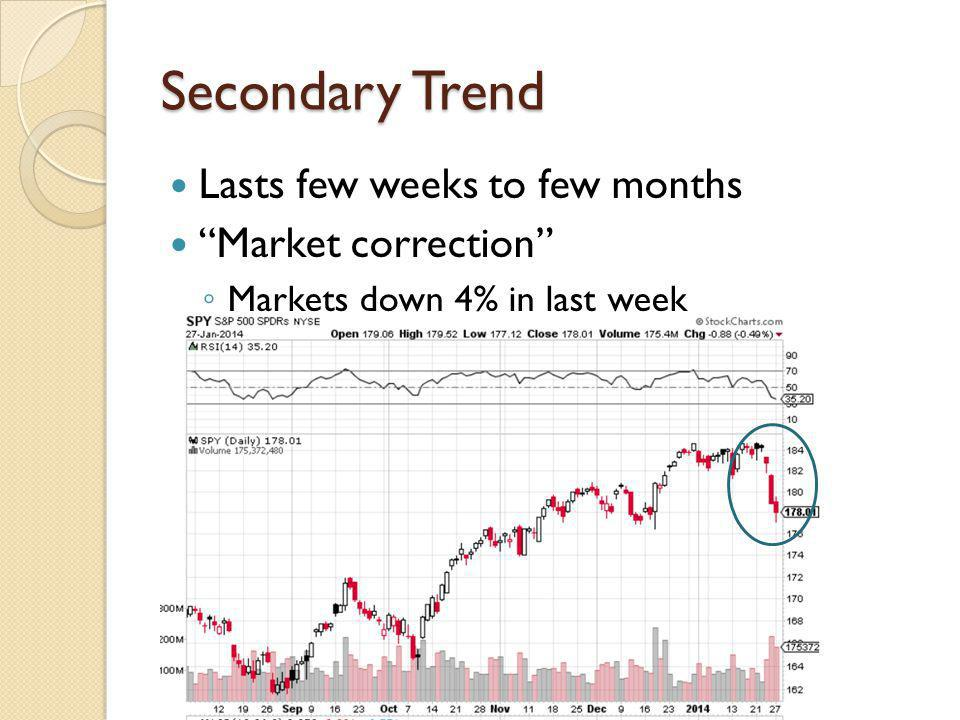 Secondary Trend Lasts few weeks to few months Market correction Markets down 4% in last week