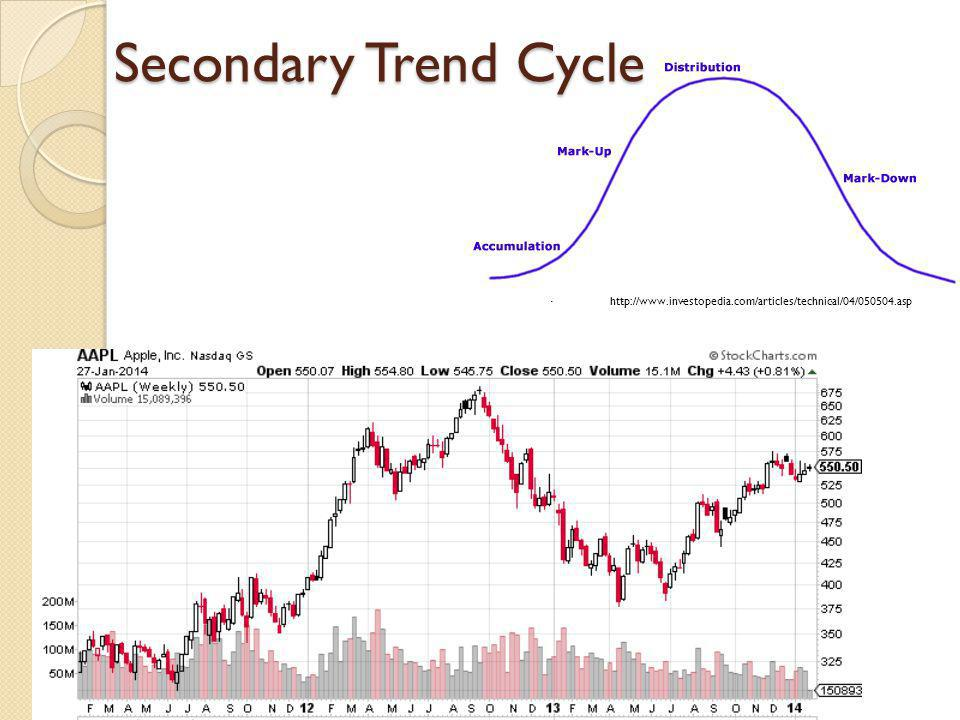 Sector Rotation Money moving from one industry to another http://blogs.stockcharts.com/.a/6a0105370026df970c01538decb605970b-pi