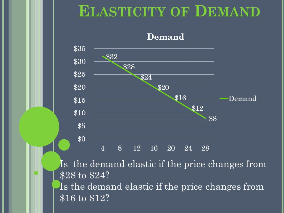 E LASTICITY OF D EMAND Is the demand elastic if the price changes from $28 to $24.
