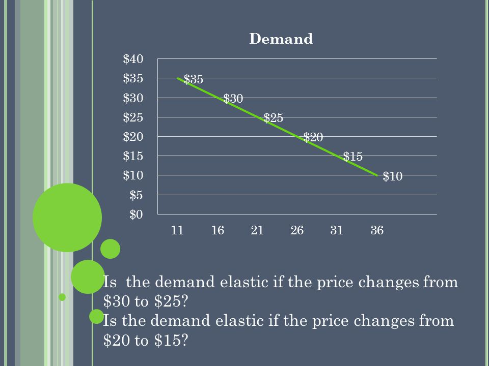 Is the demand elastic if the price changes from $30 to $25.