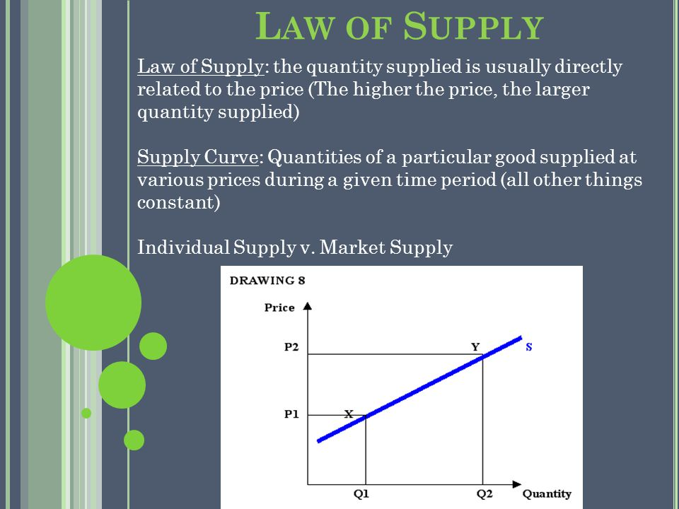 L AW OF S UPPLY Law of Supply: the quantity supplied is usually directly related to the price (The higher the price, the larger quantity supplied) Supply Curve: Quantities of a particular good supplied at various prices during a given time period (all other things constant) Individual Supply v.