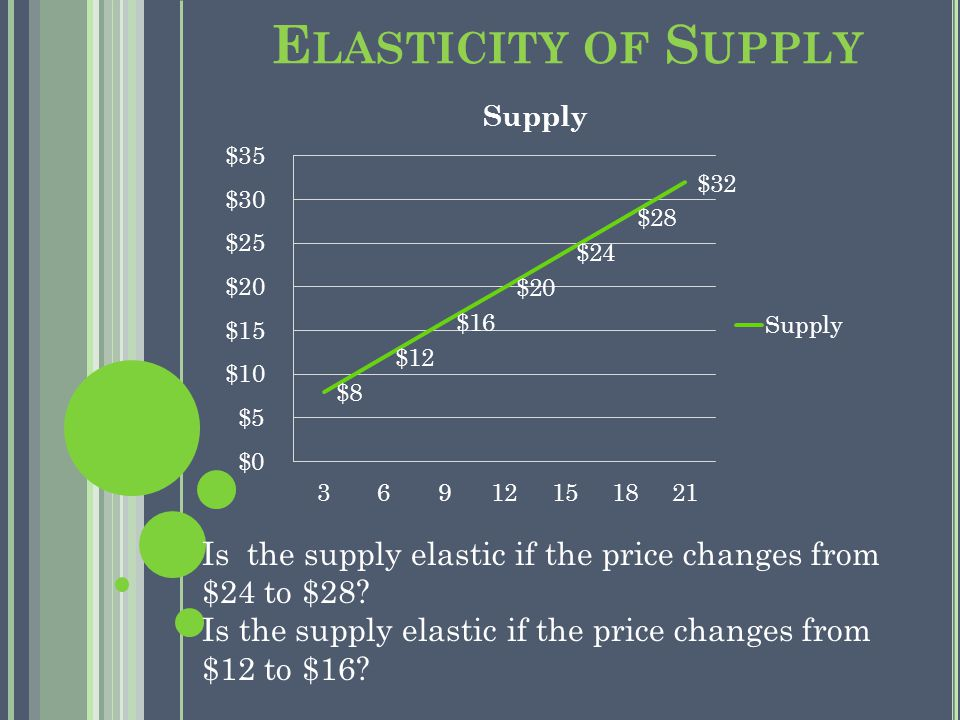 E LASTICITY OF S UPPLY Is the supply elastic if the price changes from $24 to $28.