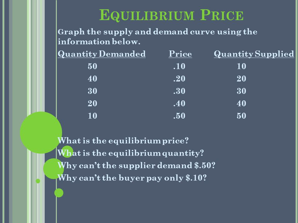 E QUILIBRIUM P RICE G raph the supply and demand curve using the information below.
