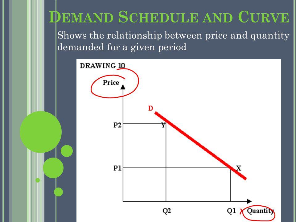 Demand Schedule Price of Root BeerAmount John would buy per month.1025.2020.3015.4010.505 Demand Curve