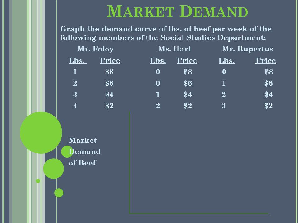 M ARKET D EMAND Graph the demand curve of lbs.