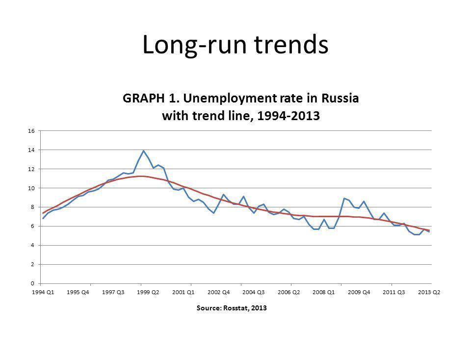 Long-run trends