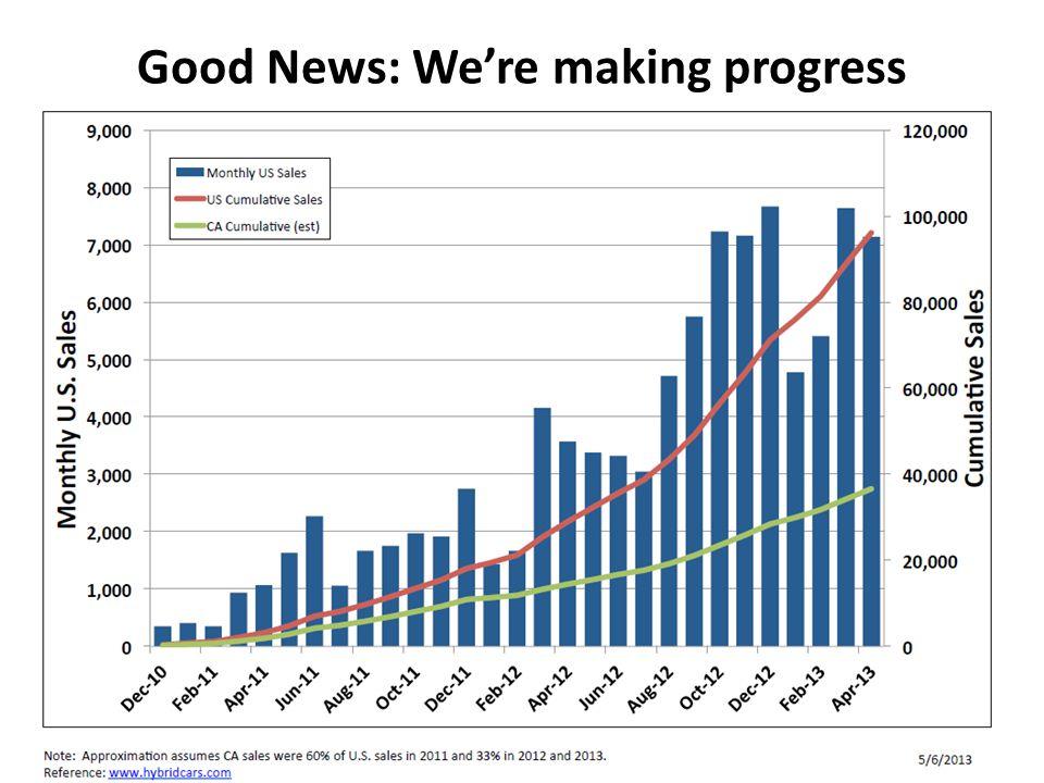 Good News: Were making progress
