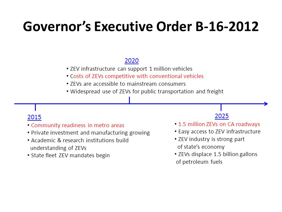 Governors Executive Order B-16-2012 2015 Community readiness in metro areas Private investment and manufacturing growing Academic & research institutions build understanding of ZEVs State fleet ZEV mandates begin 2020 ZEV infrastructure can support 1 million vehicles Costs of ZEVs competitive with conventional vehicles ZEVs are accessible to mainstream consumers Widespread use of ZEVs for public transportation and freight 2025 1.5 million ZEVs on CA roadways Easy access to ZEV infrastructure ZEV industry is strong part of states economy ZEVs displace 1.5 billion gallons of petroleum fuels