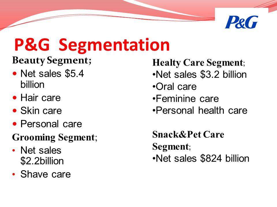P&G Segmentation Beauty Segment; Net sales $5.4 billion Hair care Skin care Personal care Grooming Segment; Net sales $2.2billion Shave care Healty Ca