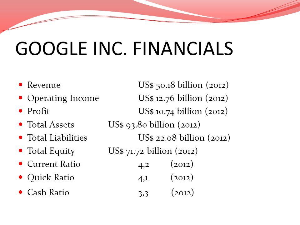 GOOGLE INC. FINANCIALS Revenue US$ 50.18 billion (2012) Operating Income US$ 12.76 billion (2012) Profit US$ 10.74 billion (2012) Total Assets US$ 93.