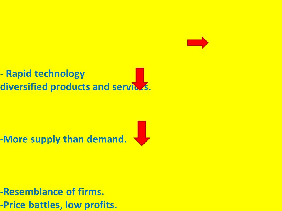 - Rapid technology diversified products and services. -More supply than demand. -Resemblance of firms. -Price battles, low profits.