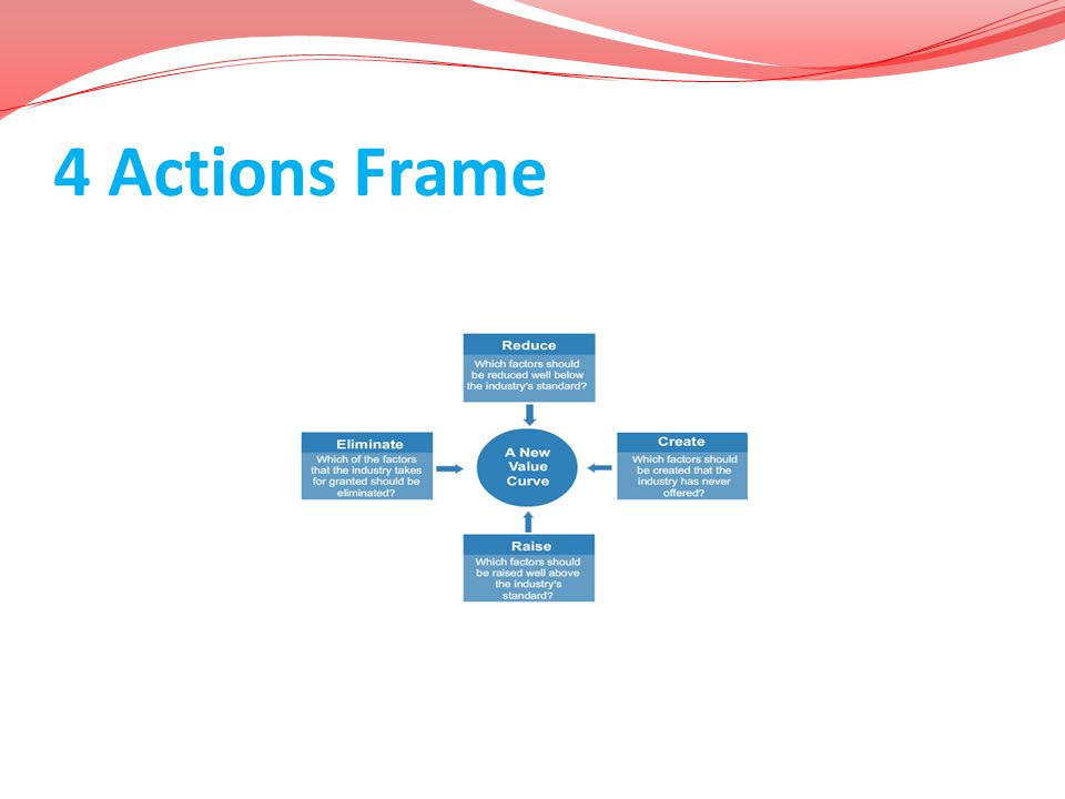 4 Actions Frame