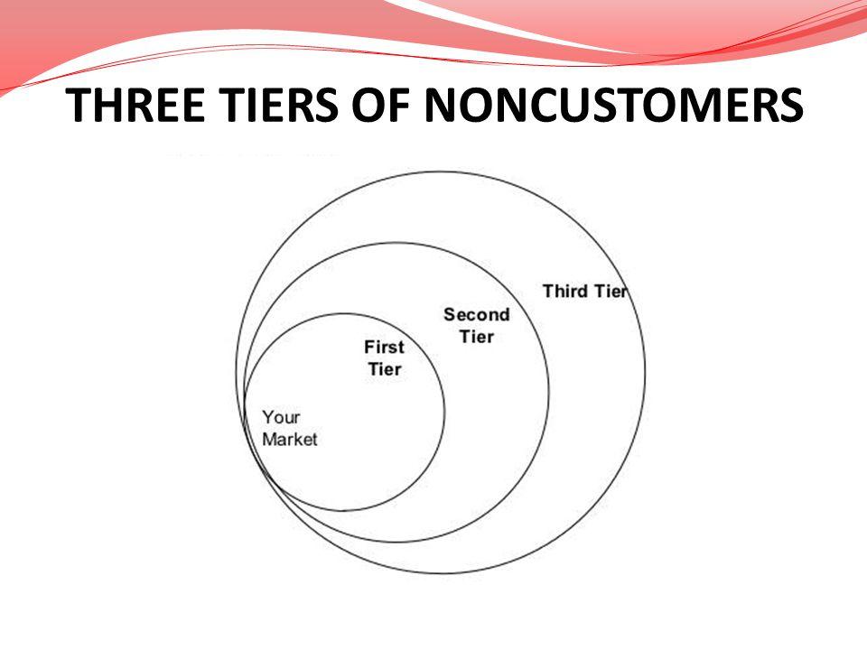 THREE TIERS OF NONCUSTOMERS