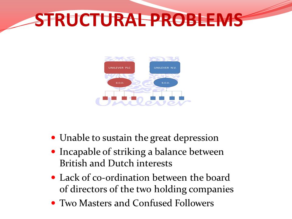 STRUCTURAL PROBLEMS Unable to sustain the great depression Incapable of striking a balance between British and Dutch interests Lack of co-ordination b