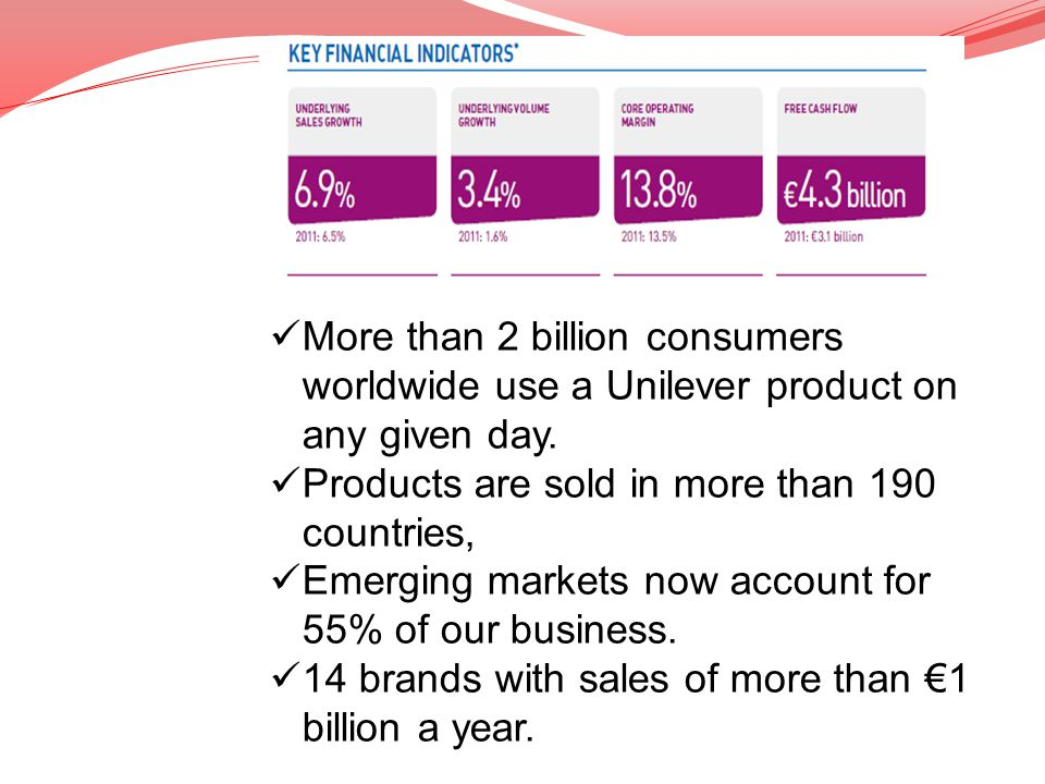 More than 2 billion consumers worldwide use a Unilever product on any given day. Products are sold in more than 190 countries, Emerging markets now ac