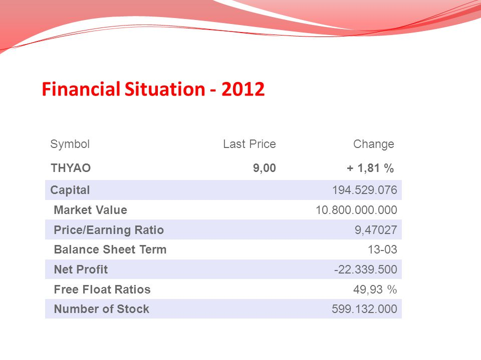 Financial Situation - 2012 SymbolLast PriceChange THYAO9,00+ 1,81 % Capital194.529.076 Market Value10.800.000.000 Price/Earning Ratio9,47027 Balance S