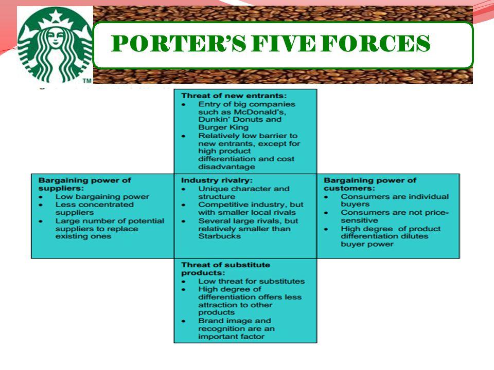 porters 5 forces model for mcdonalds