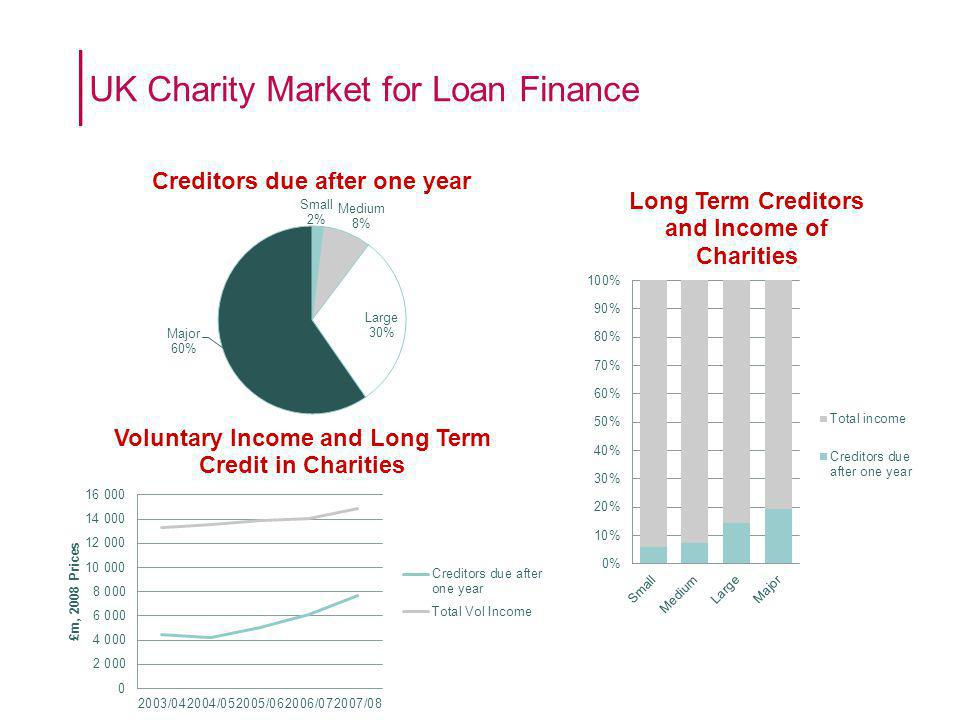 UK Charity Market for Loan Finance