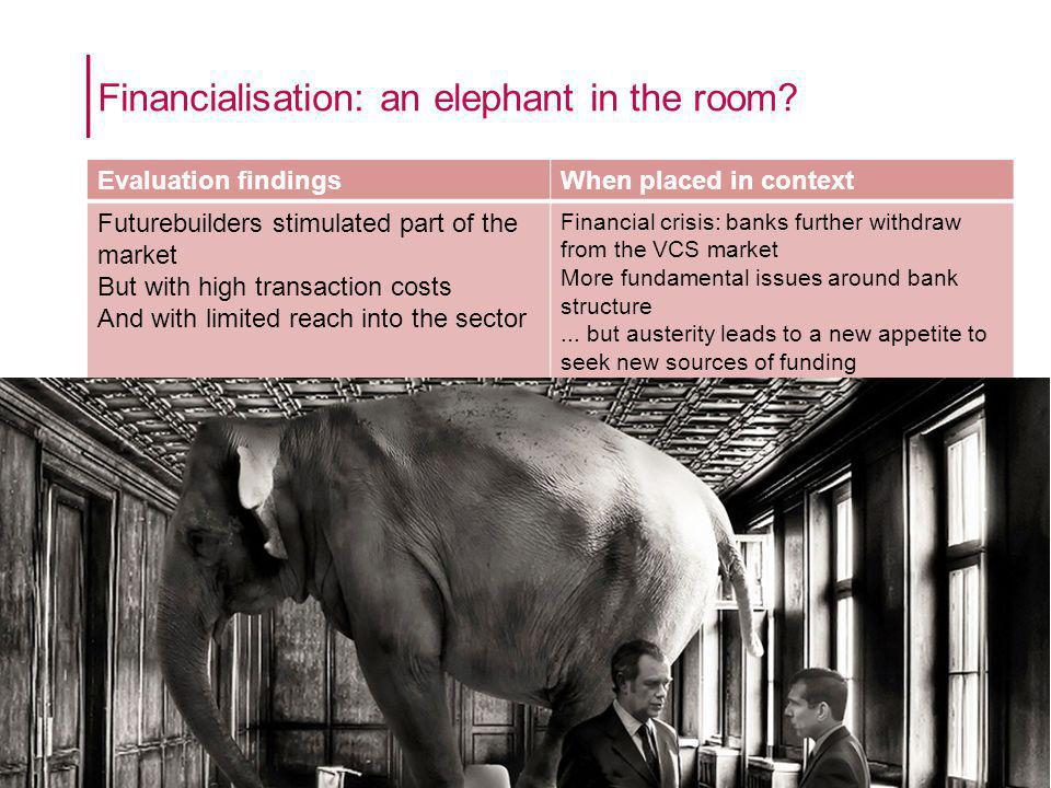 Click to edit Master title style Financialisation: an elephant in the room.