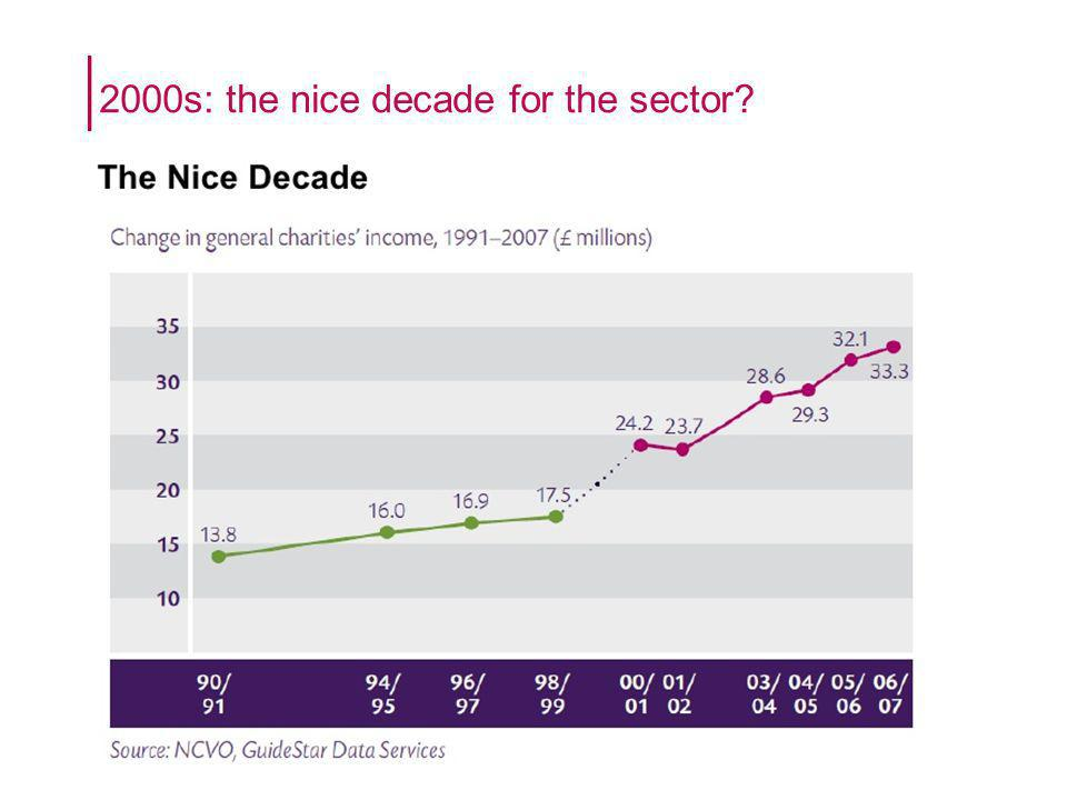 2000s: the nice decade for the sector
