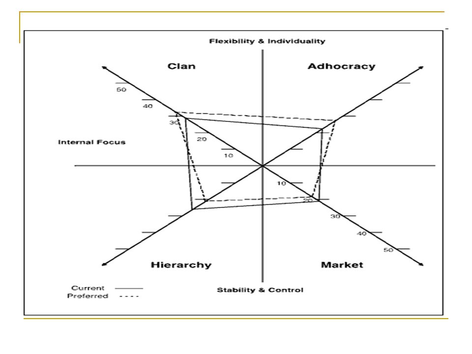 Assessing the orientation and mapping a HEI culture Qualitative: - Interviews – assessing values, beliefs and assumptions as well as other reasons for formation of subcultures e.g.