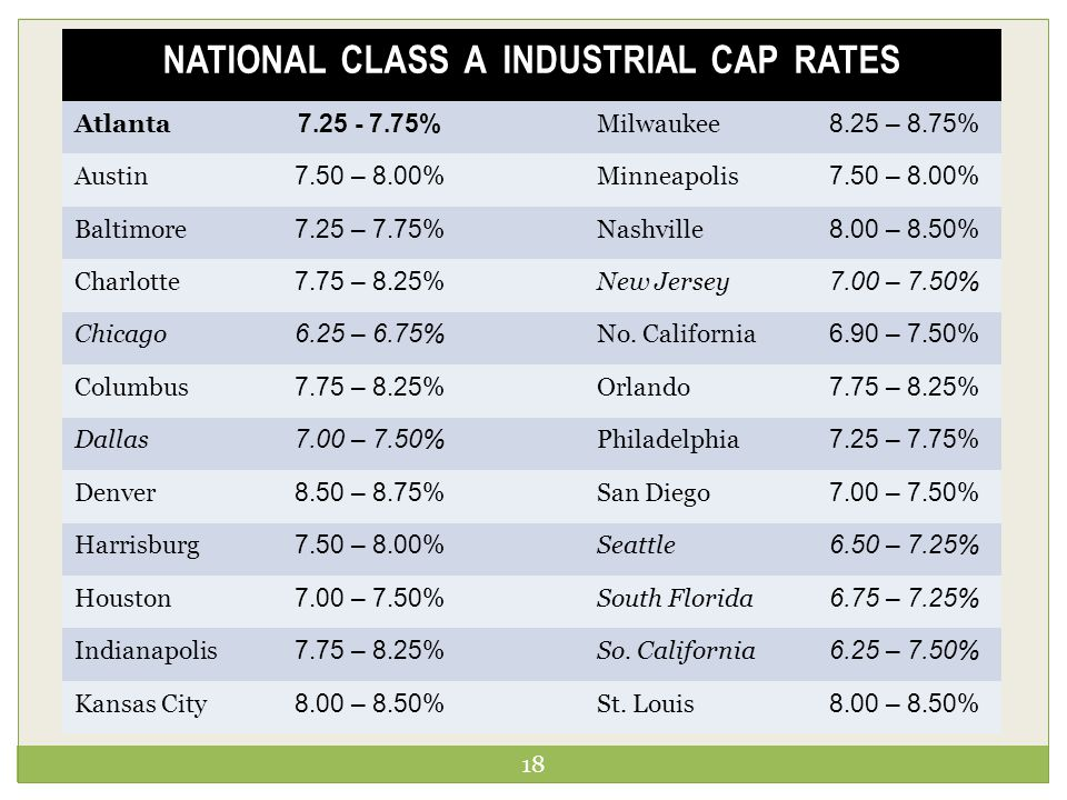 18 NATIONAL CLASS A INDUSTRIAL CAP RATES Atlanta 7.25 - 7.75% Milwaukee 8.25 – 8.75% Austin 7.50 – 8.00% Minneapolis 7.50 – 8.00% Baltimore 7.25 – 7.75% Nashville 8.00 – 8.50% Charlotte 7.75 – 8.25% New Jersey 7.00 – 7.50% Chicago 6.25 – 6.75% No.